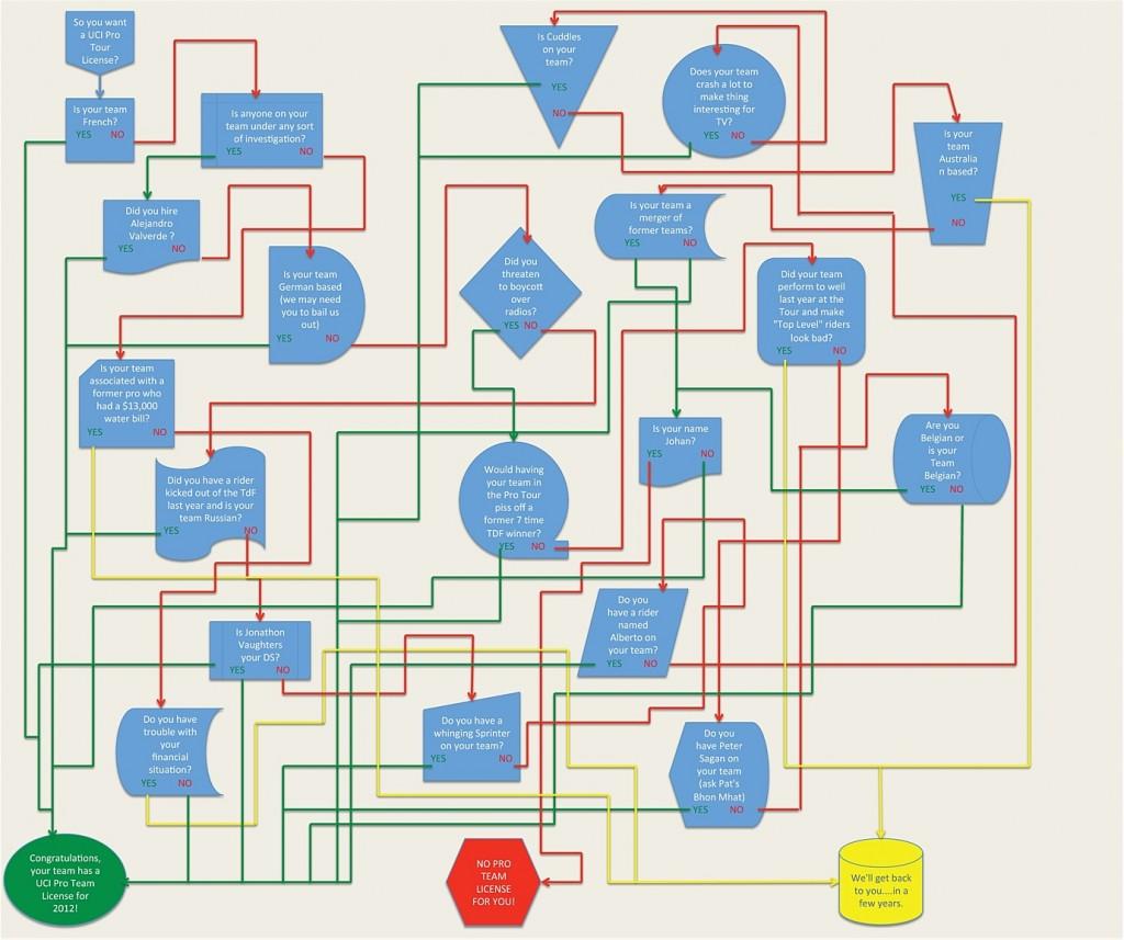 Uci pro license troubleshooting flow chart cyclismas share nvjuhfo Choice Image
